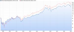 DWS Vermögensbildungsfonds I LD Wertentwicklung vs. MSCI World max. Chart