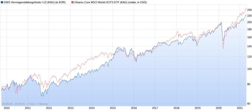 DWS Vermögensbildungsfonds I LD vs. iShares Core MSCI World im Chart seit 2009