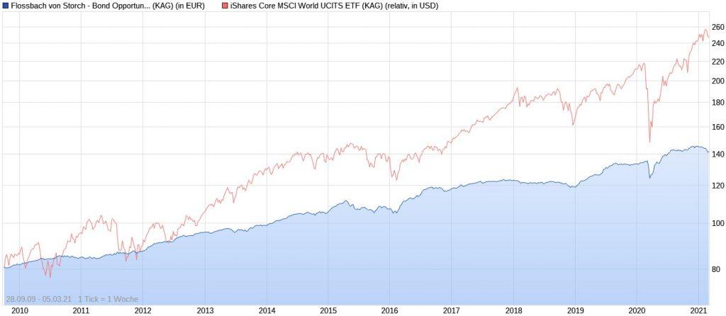 Flossbach von Storch Bond Opportunities vs. iShares Core MSCI World ETF seit 2009