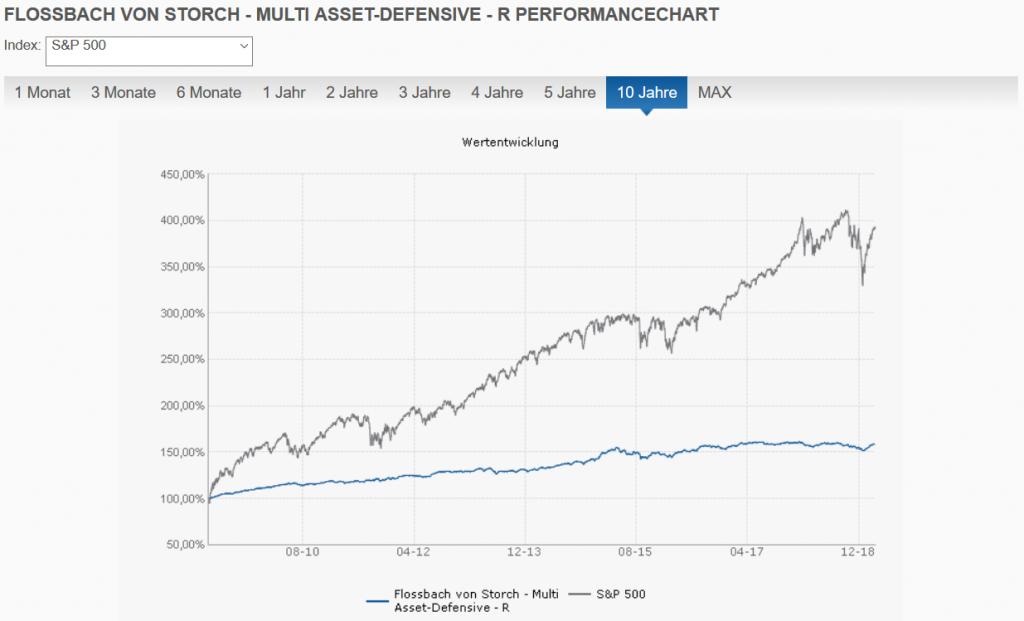 Flossbach von Storch Multi Asset Defensive R vs. S&P 500 10 Jahre