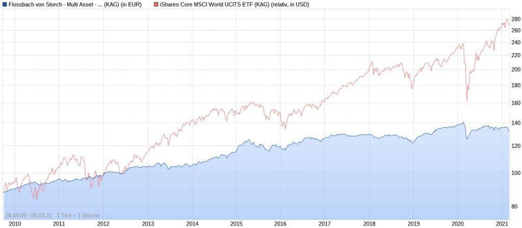 Flossbach von Storch Multi Asset Defensive R vs. iShares Core MSCI World ETF seit 2009