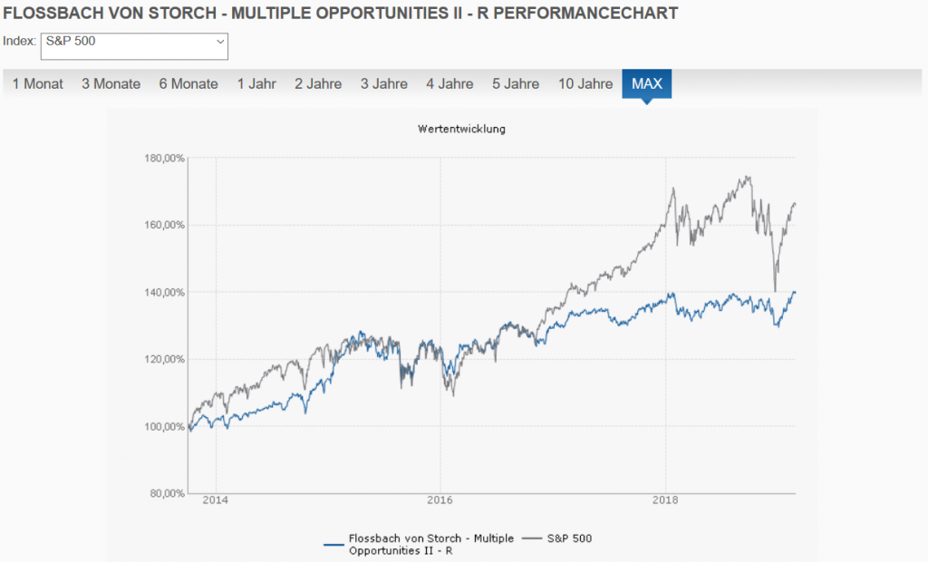 Flossbach von Storch Multiple Opportunities II R vs. S&P 500 max