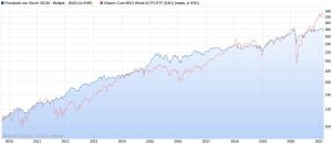 Flossbach von Storch Multiple Opportunities R vs. iShares Core MSCI World ETF seit 2009