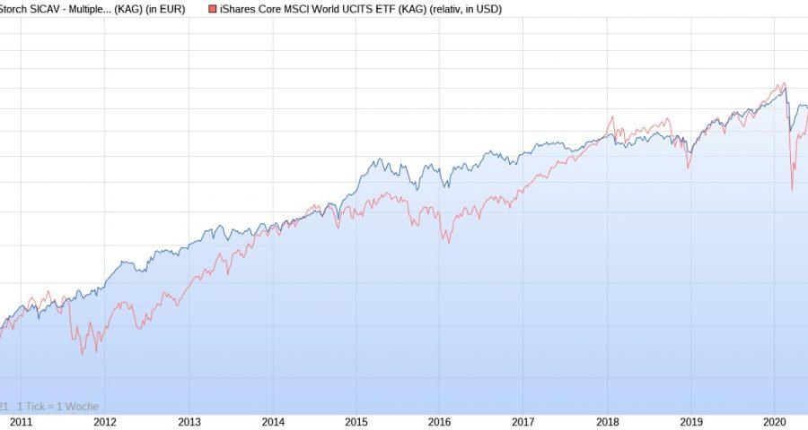 Flossbach von Storch Multiple Opportunities R vs. iShares Core MSCI World ETF seit 2009
