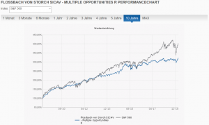 Flossbach von Storch SICAV Multiple Opportunities R vs. S&P 500 10 Jahre
