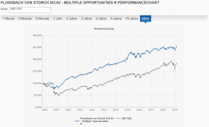 Flossbach von Storch SICAV Multiple Opportunities R vs. S&P 500 max