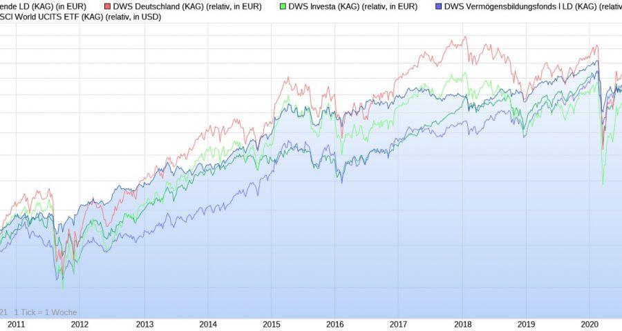 Vergleich aller DWS Fonds und des ETFs im Chart seit 2009