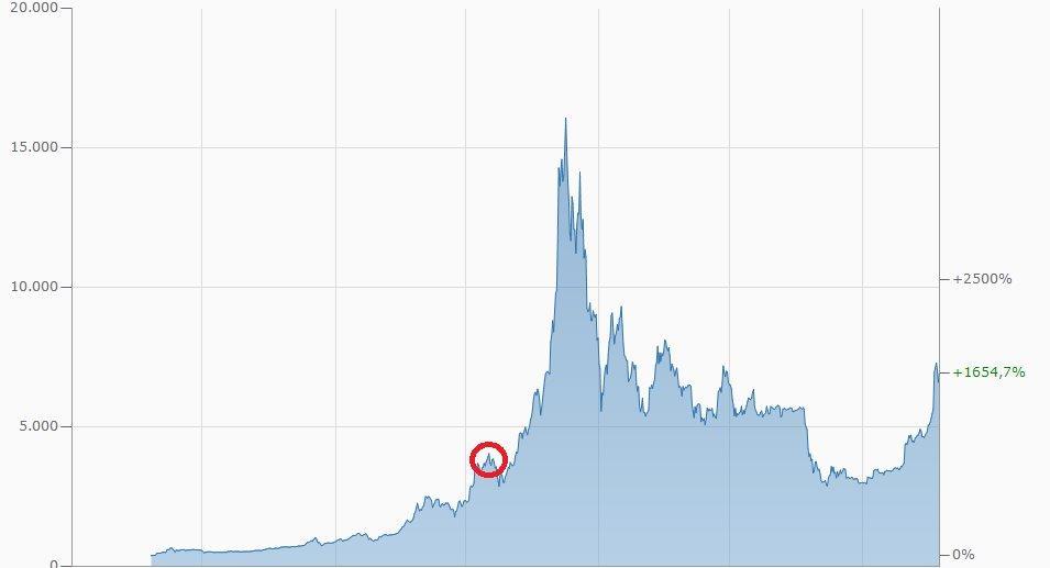 Gedachter Einstiegszeitpunkt bei Bitcoin