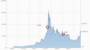 Tatsächlicher Einstieg und Ausstieg bei Bitcoin