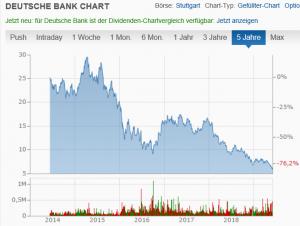 Deutsche Bank Chart