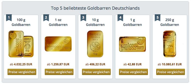 Beliebte Goldbarren