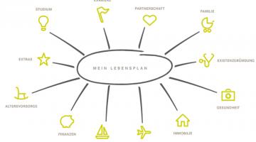 Horbach – mein Lebensplan