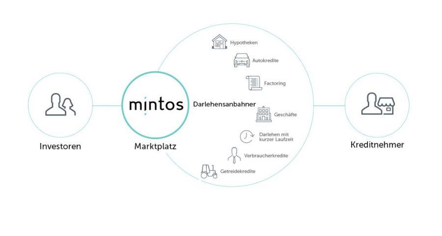 Mintos Infografik Funktionsweise