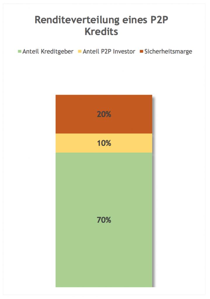 P2P Kredit Renditverteilung