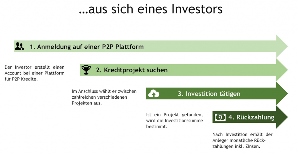 Peer to Peer aus Sicht Investor