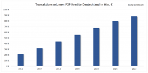 Statistik P2P Deutschland