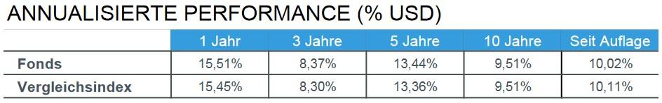 Annualisierter Performance iShares Core MSCI World ETF