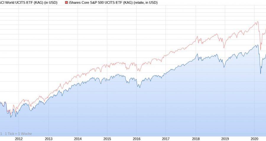 MSCI World vs. S&P 500 im Chart-Vergleich