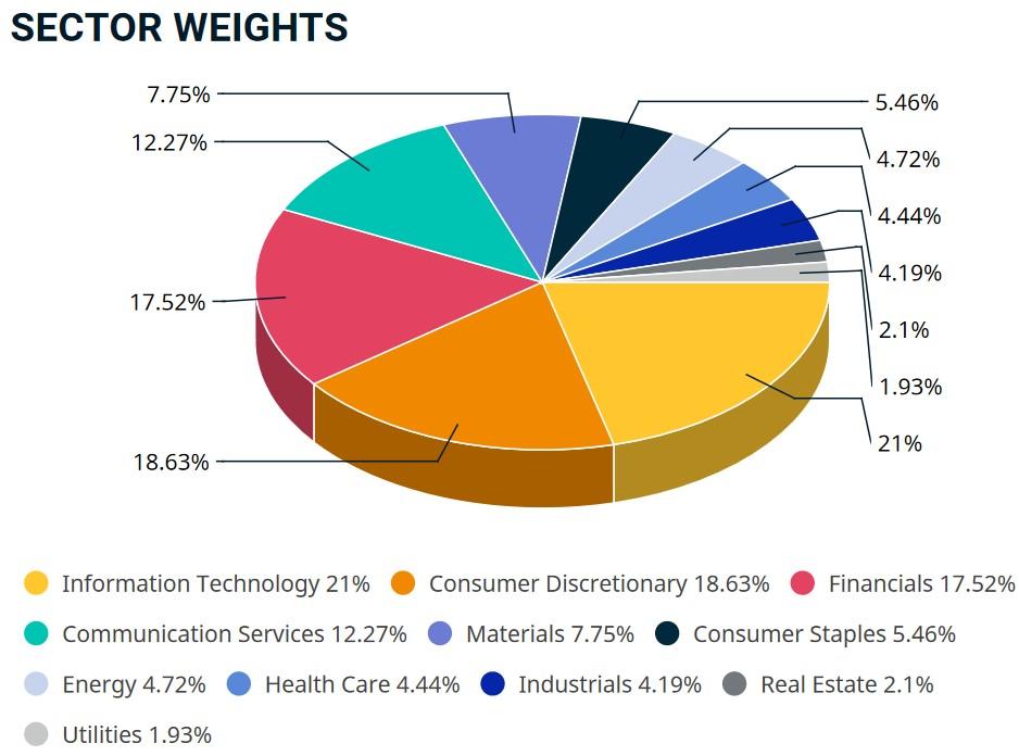 MSCI EM Gewichtung nach Branchen 2021