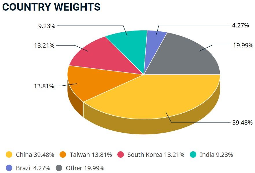 MSCI EM Gewichtung nach Staaten 2021