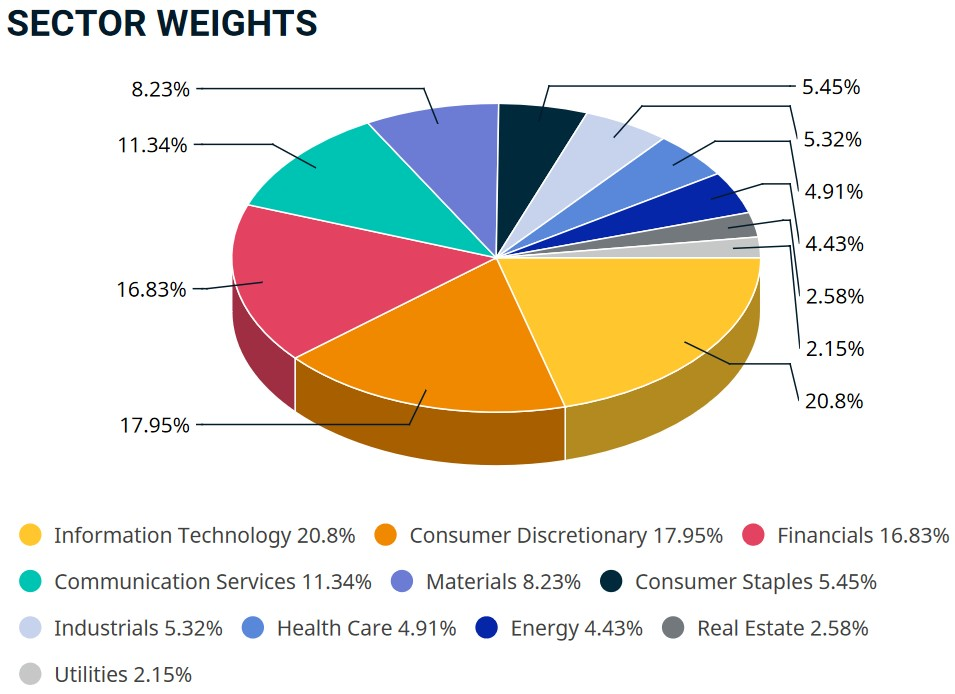 MSCI EM IMI Gewichtung nach Branchen 2021