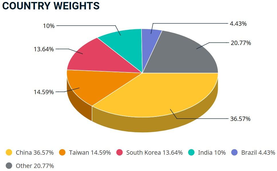 MSCI EM IMI Gewichtung nach Staaten 2021