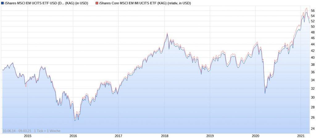 iShares MSCI EM vs. iShares MSCI EM IMI seit 2014