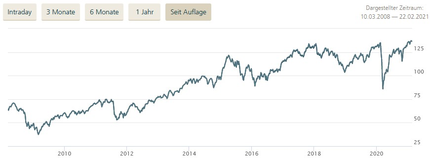 Deka DAX ETF Chart von Deka