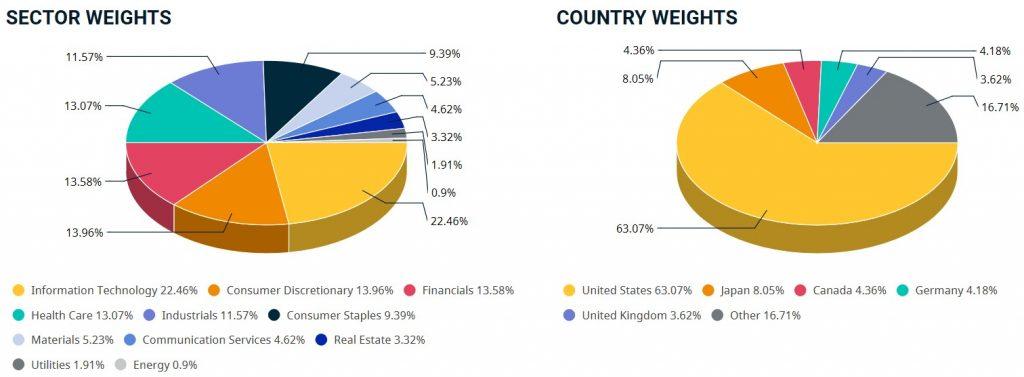 MSCI World SRI Gewichtung nach Sektoren und Staaten