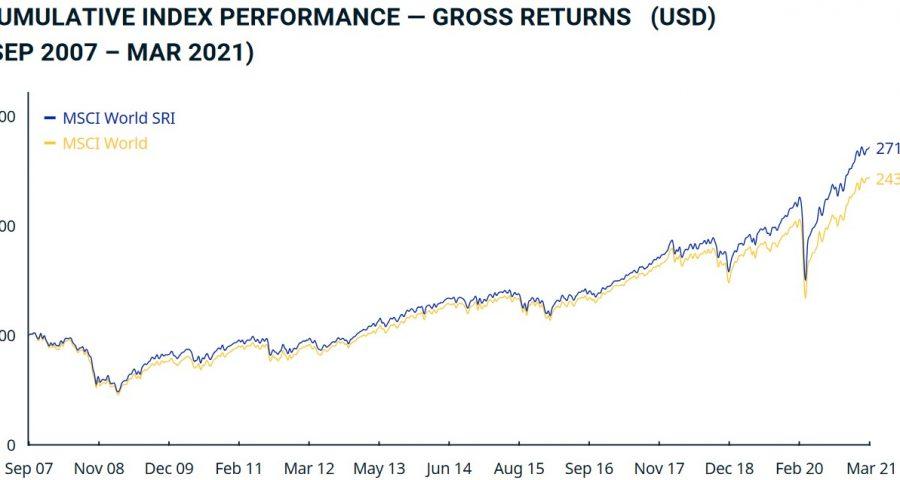 MSCI World vs. MSCI World SRI im Chart seit 2007