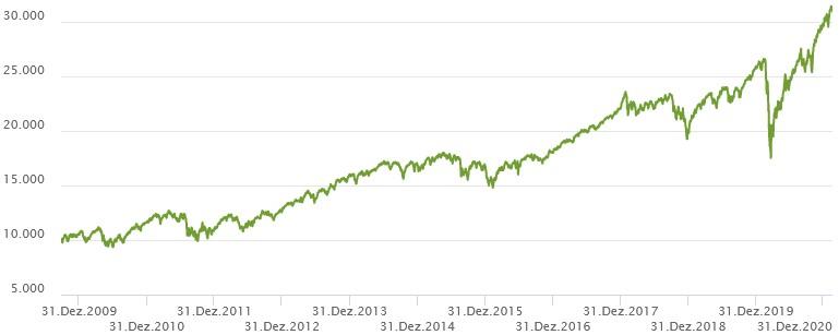 iShares Core MSCI World ETF Chart von iShares