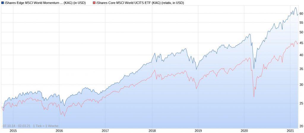 iShares Edge MSCI World Momentum ETF vs. iShares Core MSCI World ETF im Chart seit 2014