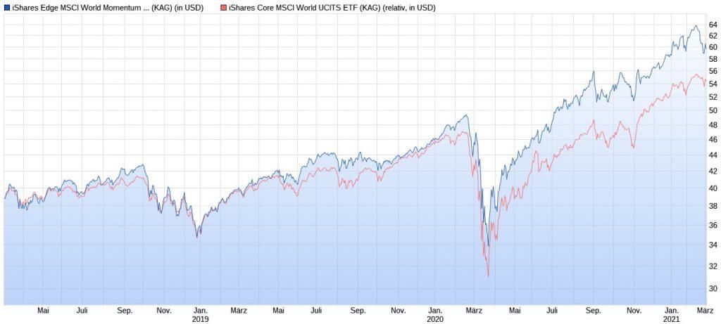 iShares Edge MSCI World Momentum ETF vs. iShares Core MSCI World ETF im Chart seit März 2018