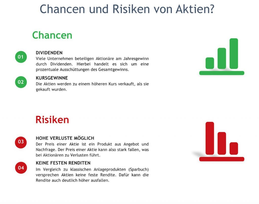 Chancen und Risiken von Aktien.