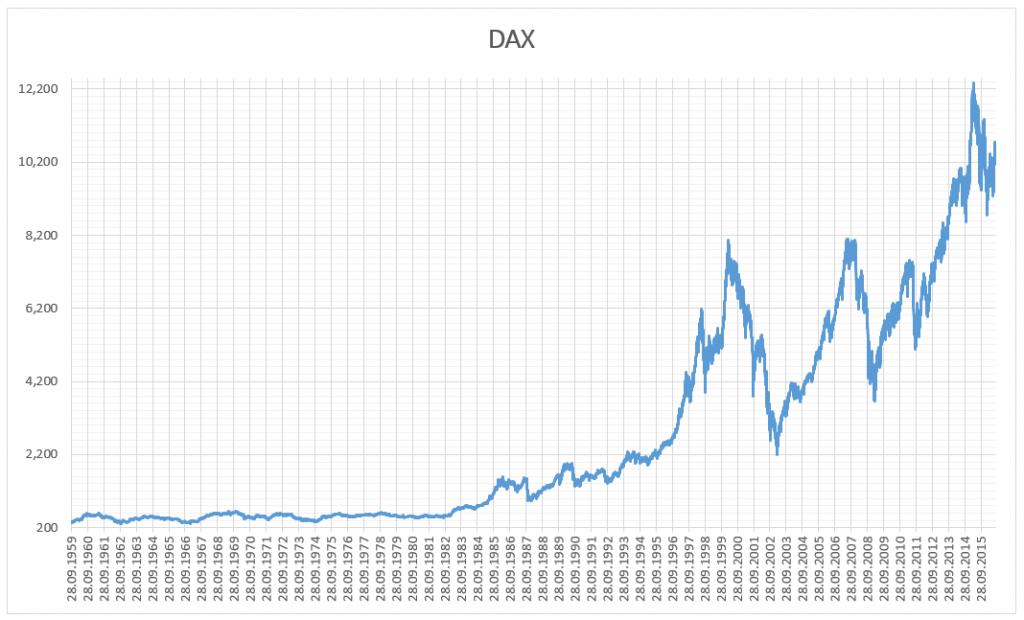 Was sind Indizes? Der deutsche Kursindex DAX ist ein sehr wichtiger!