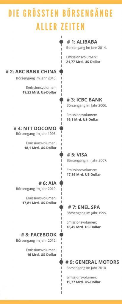 AG Gründung und Börsengänge