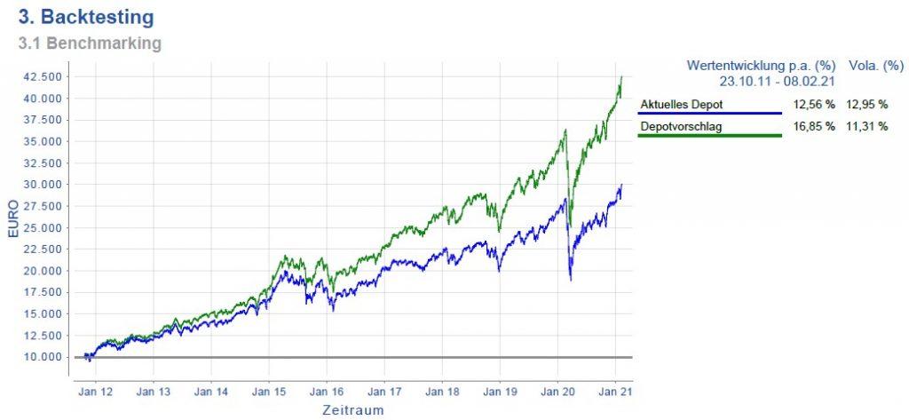 Depotvorschlag Nico Hüsch vs. iShares MSCI ACWI ETF