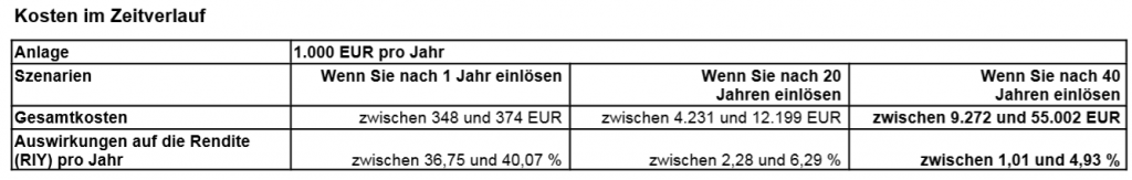 Kosten im Zeitverlauf fondsgebundene Rentenversicherung Volkswohl Bund von Tecis