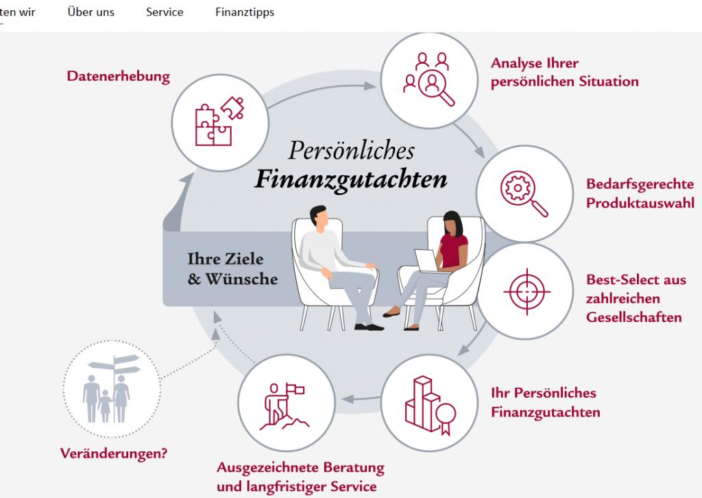 Persönliches Finanzgutachten der Swiss Life Select