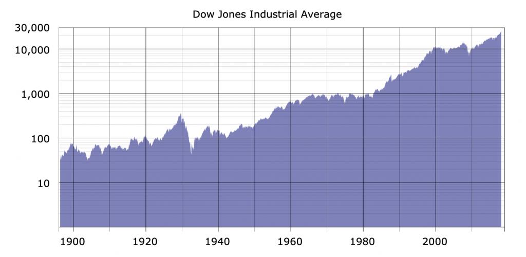 Was ist der Dow Jones? Einfache Antwort: Der Leitindex der USA. Hier die Kursentwicklung seit 1884.