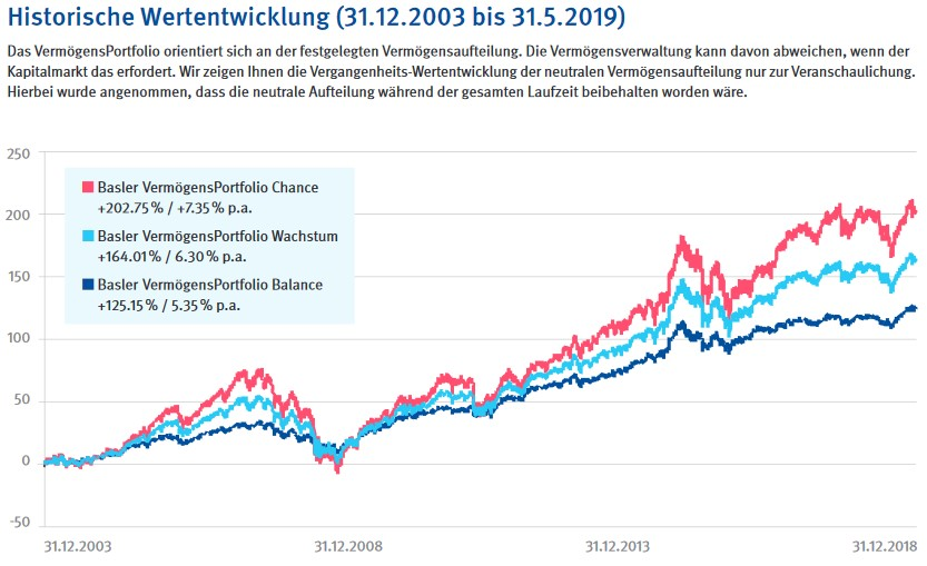 Basler Vermögensportfolios Wertentwicklung
