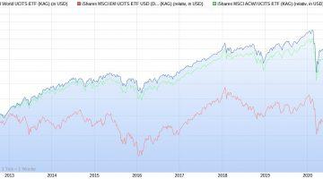 Chart von MSCI World, MSCI EM und MSCI ACWI seit 2011