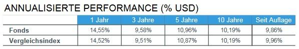 iShares Core MSCI World ETF Wertentwicklung