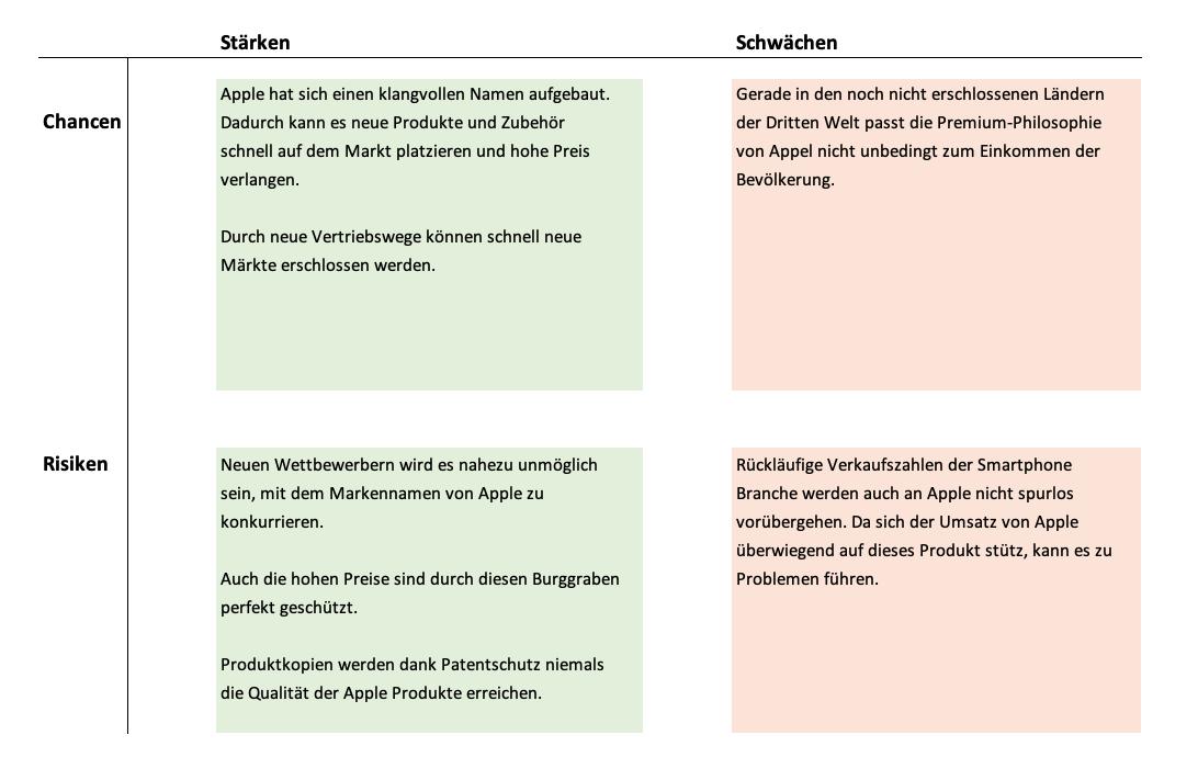 Swot Analyse Beispiel Apple Unter Der Lupe