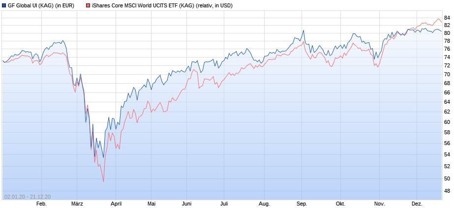 Grüner Fisher Global UI vs. iShares Core MSCI World ETF Corona bis Ende 2020