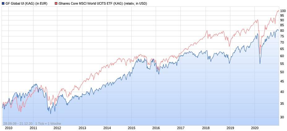 Grüner Fisher Global UI vs. iShares Core MSCI World ETF seit 2010
