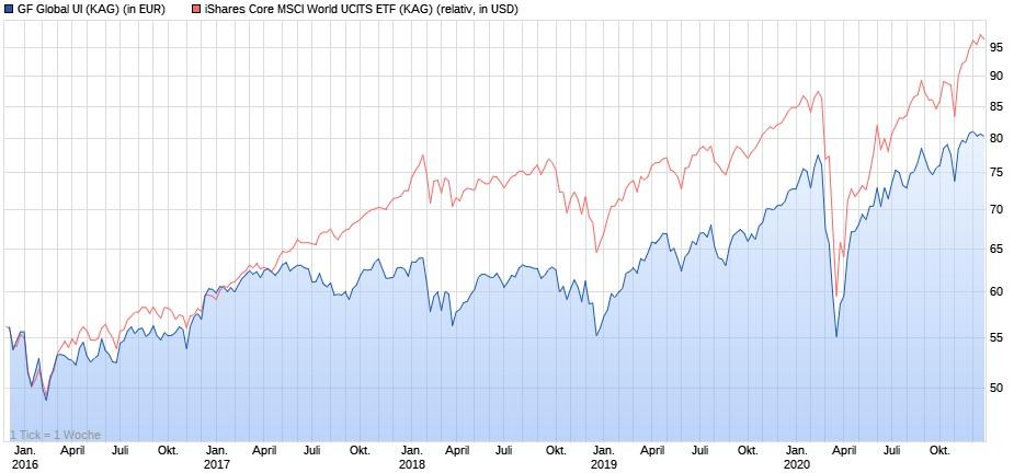 Grüner Fisher Global UI vs. iShares Core MSCI World ETF seit 2016
