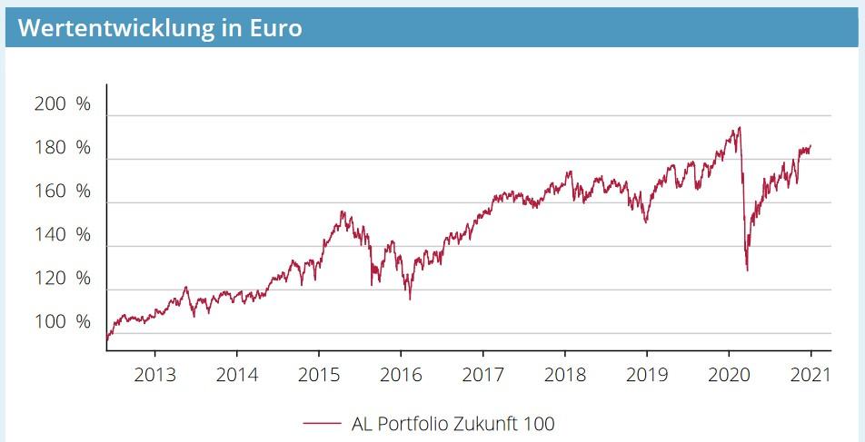 AL Portfolio Zukunft 100 Wertentwicklung Chart