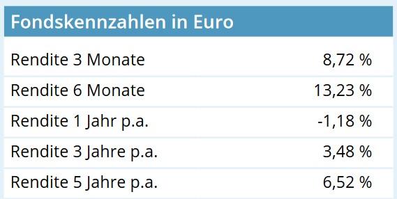 AL Portfolio Zukunft 100 Wertentwicklung Tabelle