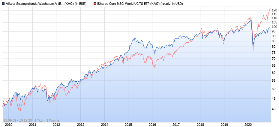 Allianz Strategiefonds Wachstum A vs. iShares Core MSCI World ab 2010